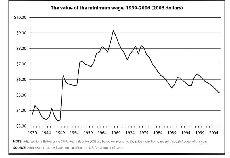 圖一:美國實質最低工資水準曲線圖(1939-2006) 資料出處:http://www.epi.org/content.cfm/bp177